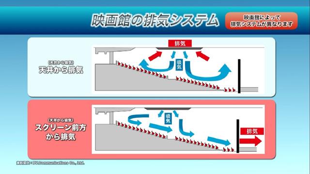 【メイン】映画館における換気実証実験-(002)