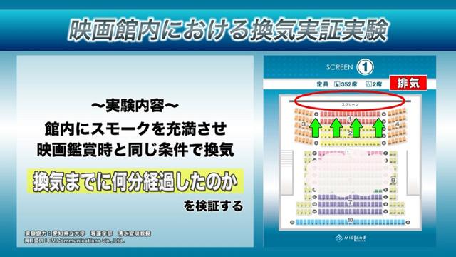 【サブ1】映画館における換気実証実験-(002)